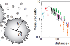 Nanoscale inter-particle distance within dimers in solution measured by light scattering
