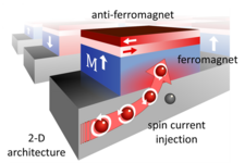 Advanced Active Antiferromagnetism – a new route for nanoelectronics