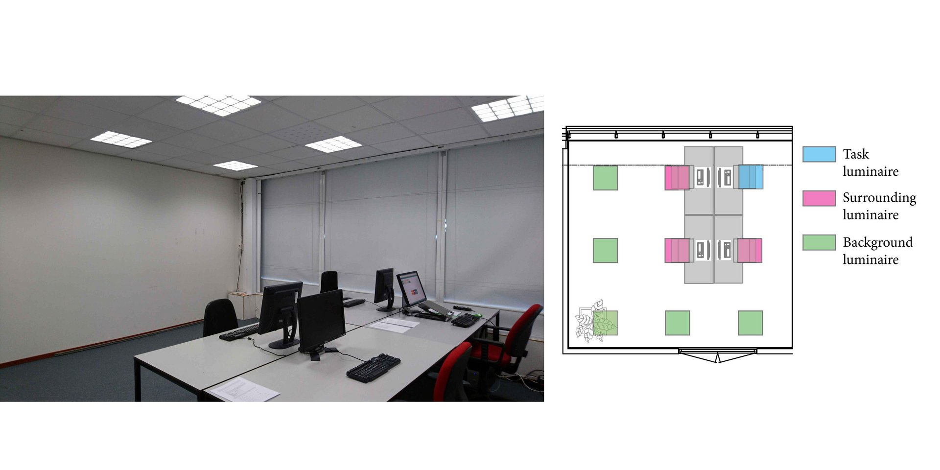 The research set-up for a medium-sized office. The subject sits at the desk with the lamp indicated in blue. For the best lighting strategy, the user's desk is the most brightly lit. The three surrounding desks (pink) are slightly dimmed, while the lamps in the area (green) are dimmed the most. Photos: Christel de Bakker.
