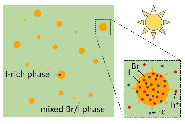 Under the influence of sunlight, the halides bromide and iodide segregate.
